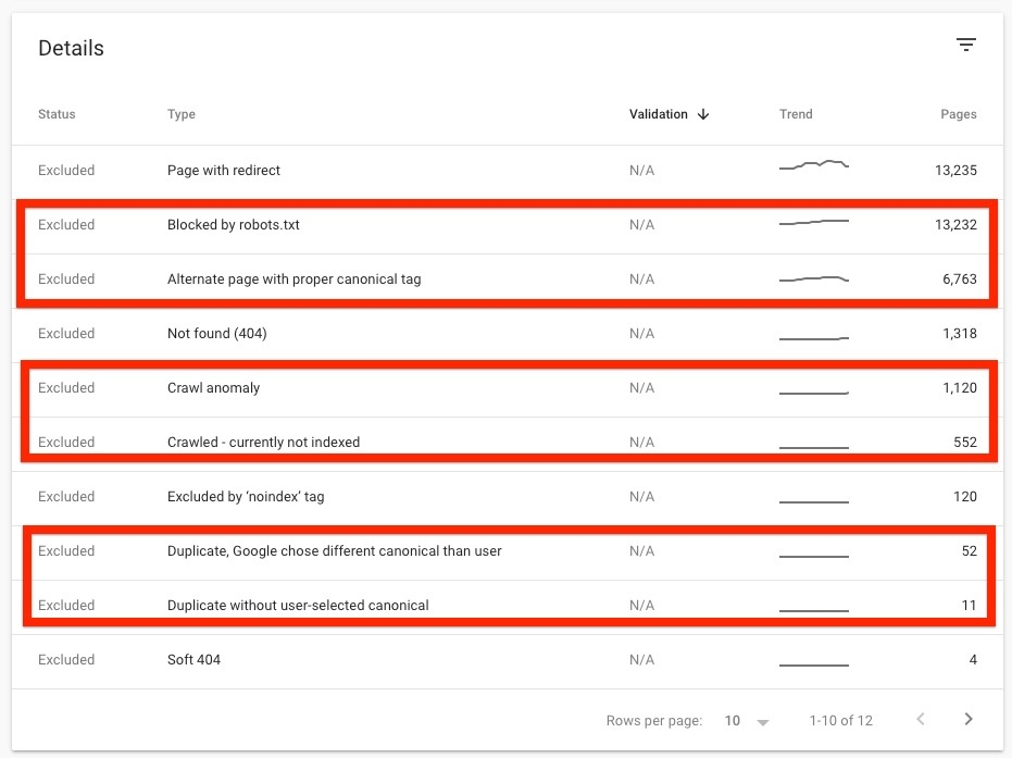 Google Search Console (Coverage) - Crawl Anomaly Because of Canonical Tag