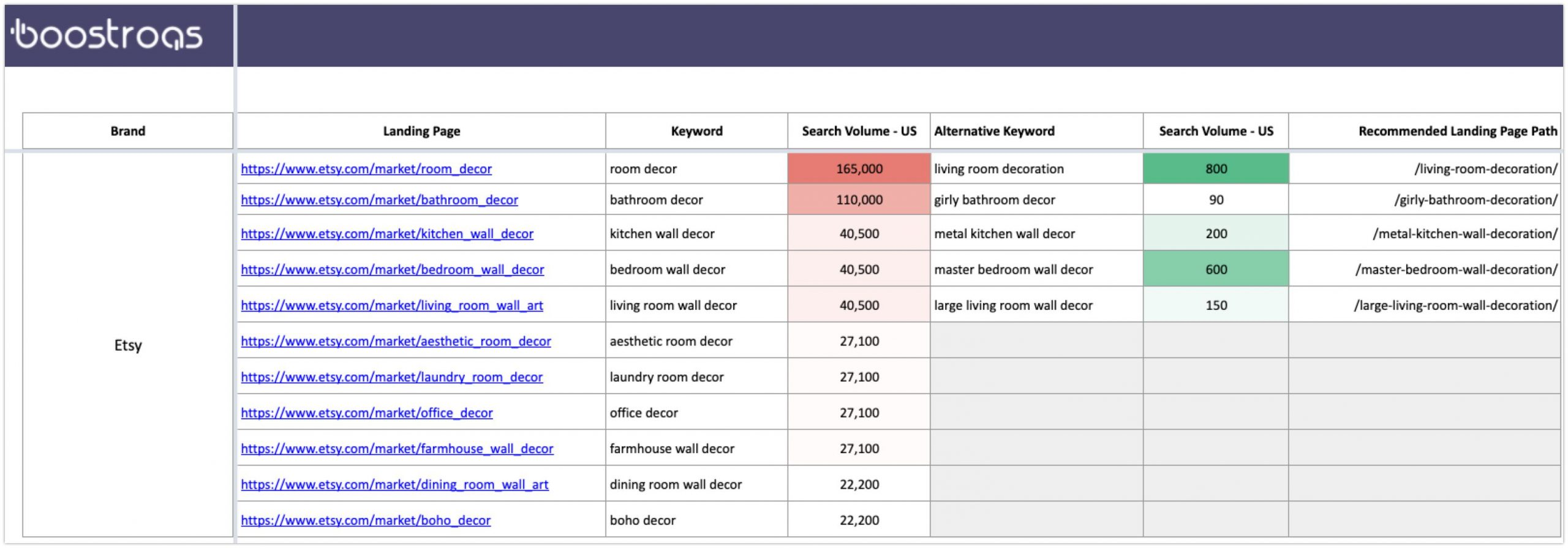 Alternative Long Tail Keyword Research Based on Competitor