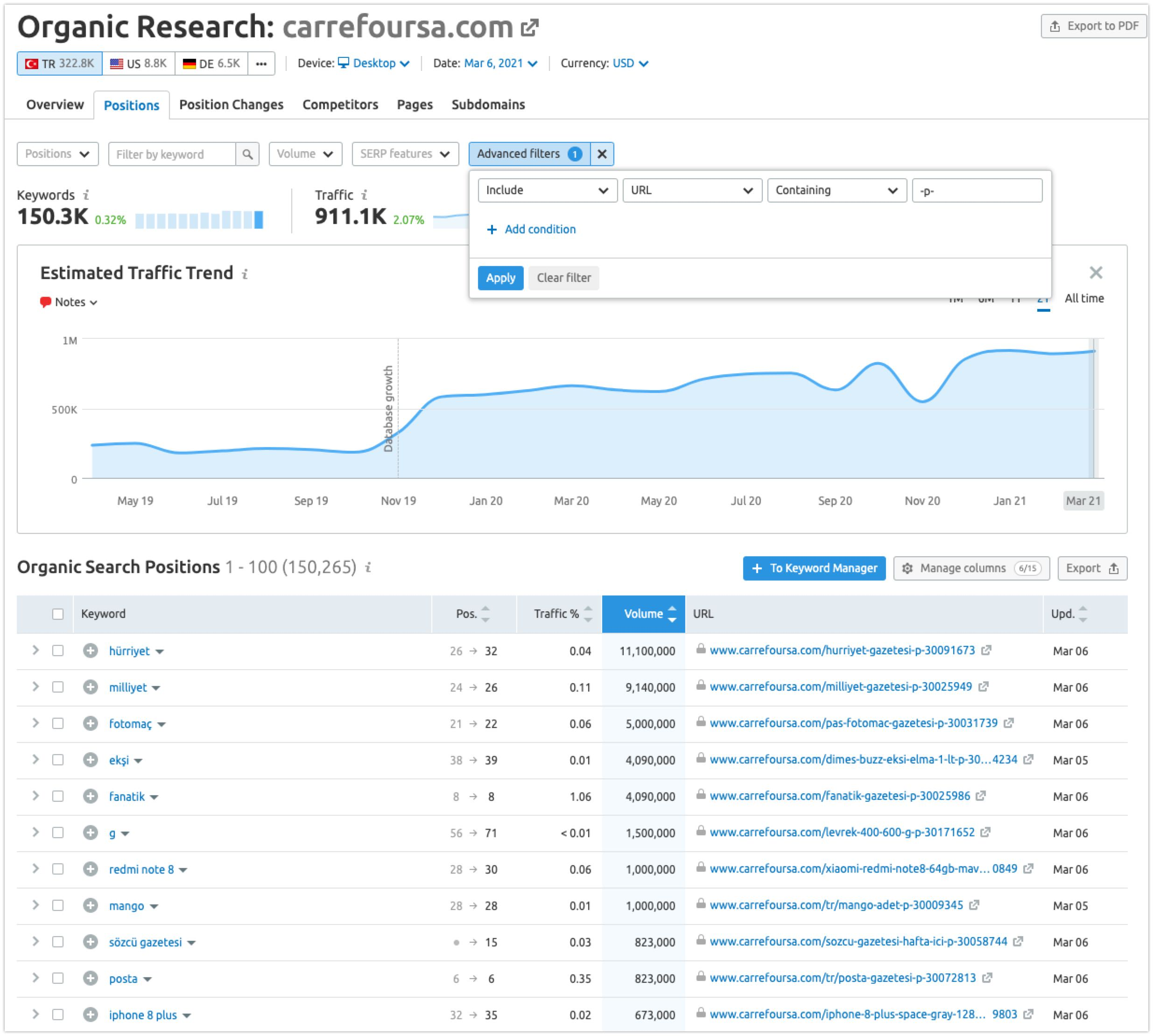 Semrush - Organic Performance of product pages